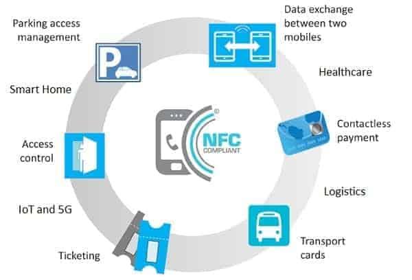 Aplicaciones para NFC