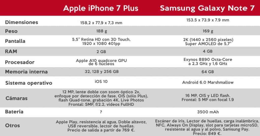 Especificaciones técnicas iPhone 7 Plus vs. Galaxy Note 7
