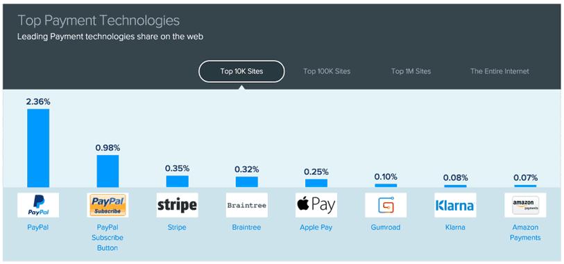 Metodos de pago online con Apple Pay