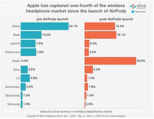 Cuota mercado AirPods de Apple