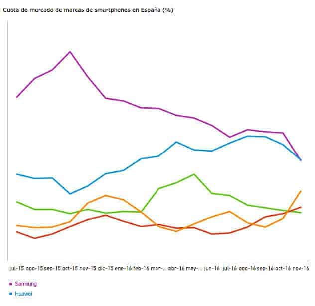Huawei cuota de mercado en Espana