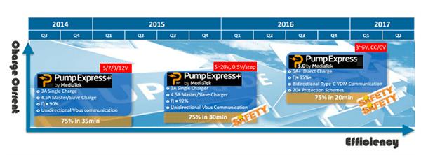 carga rapida MediaTek Pump Express