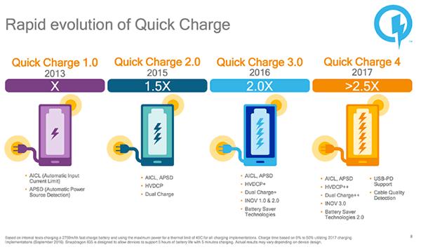 carga rapida Quick Charge